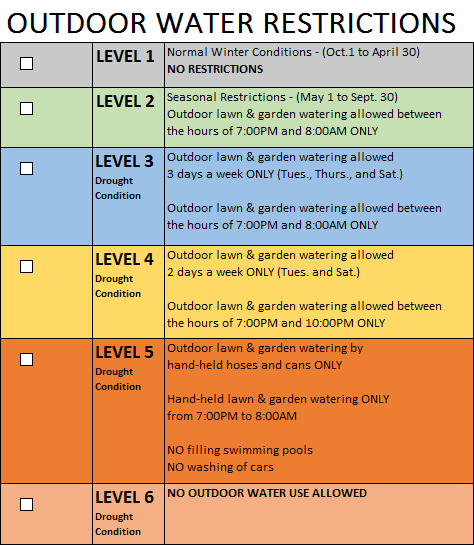 Water Restriction Chart, levels 1one (no restrictions) through six (drought condition)